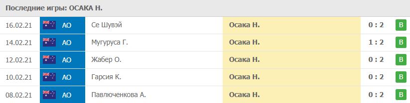 Прогноз на 18.02.2021. Осака - Уильямс