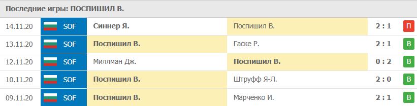 Прогноз на 09.02.2021. Поспишил - Медведев