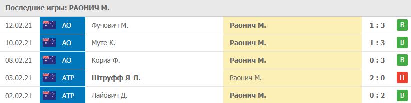 Игры Раонич