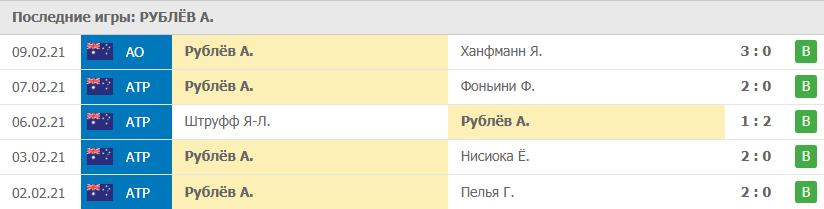 Прогноз на 11.02.2021. Рублёв - Монтейро