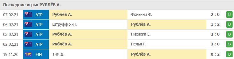 Прогноз на 09.02.2021. Рублёв - Ханфманн