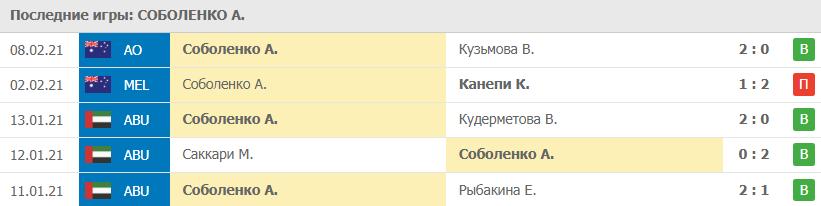 Прогноз на 10.02.2021. Соболенко - Касаткина