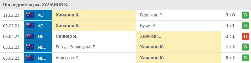 Прогноз на 13.02.2021. Хачанов - Берреттини