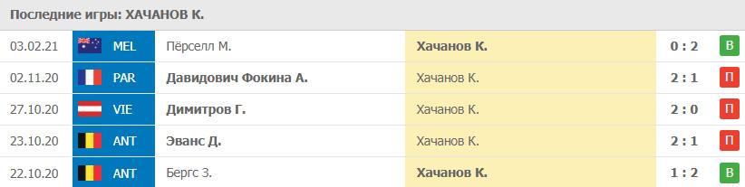 Игры Хачанов