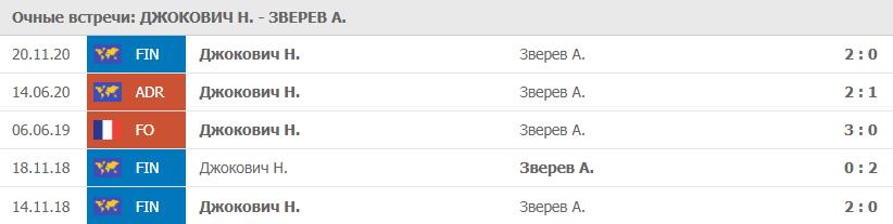 Очные Джокович - Зверев