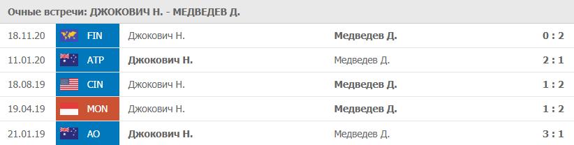 Очные Джокович - Медведев