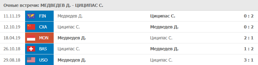 Очные Медведев - Циципас